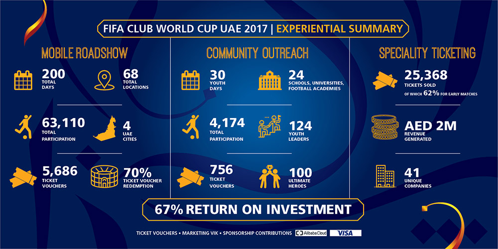 Image Result For Fifa World Cup Uae